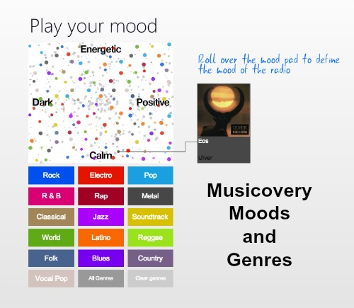 Musicovery-Moods